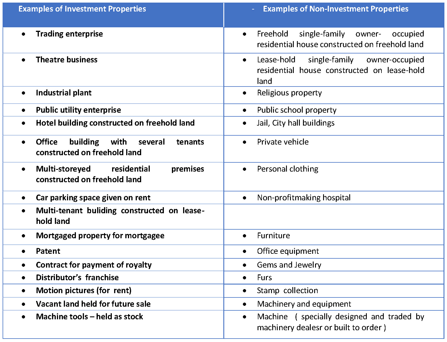 Philosophy of Plant and Machinery Valuation